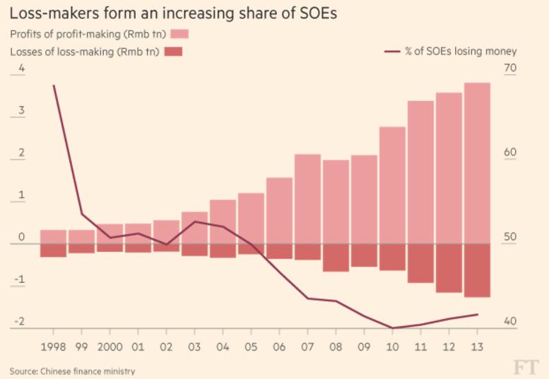 اقتصاد چین 10