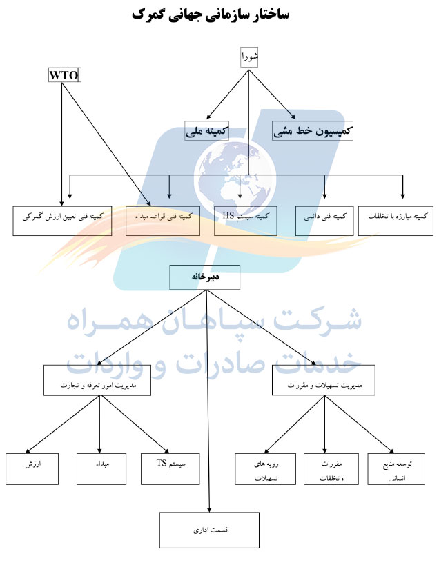 ساختار سازمانی گمرکی