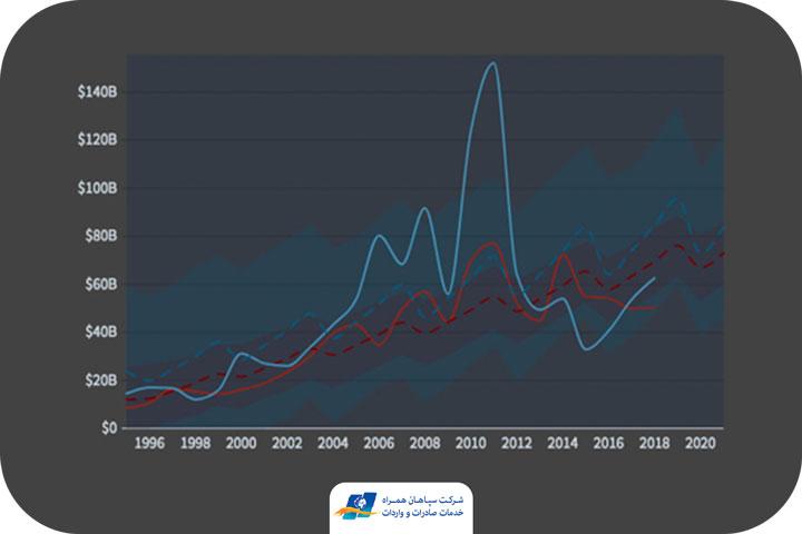 پیش بینی واردات و صادرات