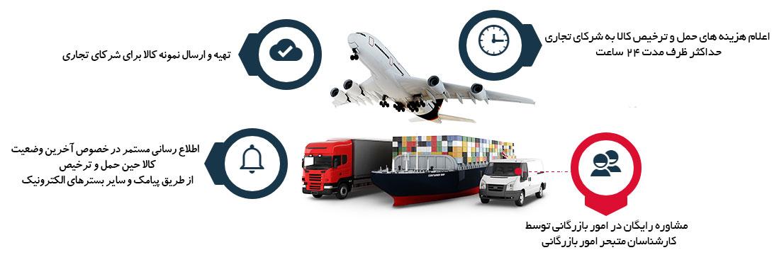خدمات شرکت بازرگانی سپاهان همراه شامل خرید،حمل و ترخیص کالا می باشد