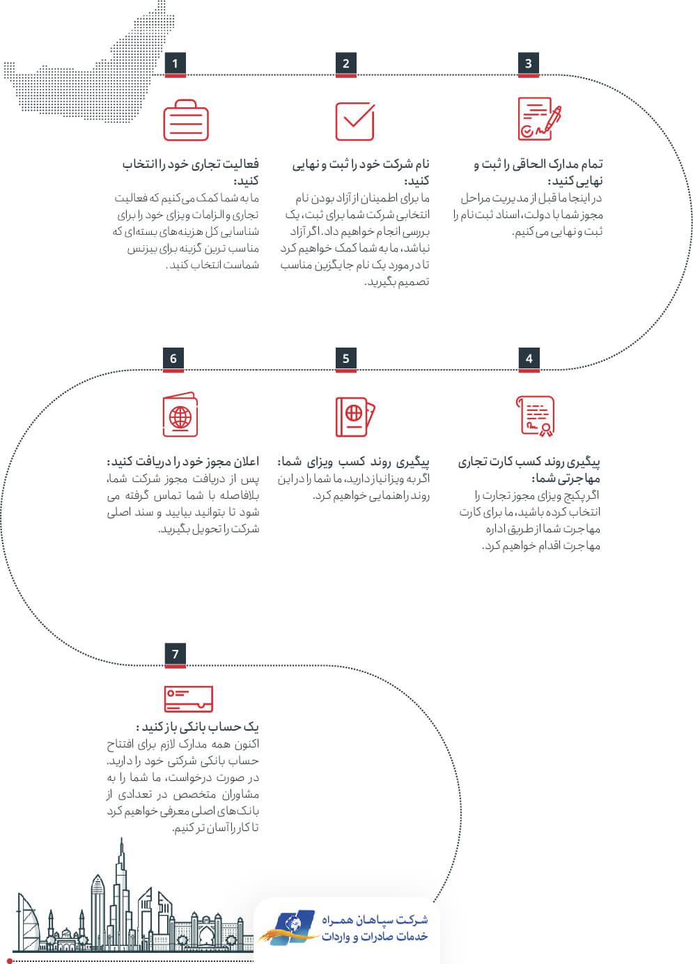 مراحل ثبت شرکت در دبی